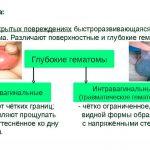 Травмы органов мошонки